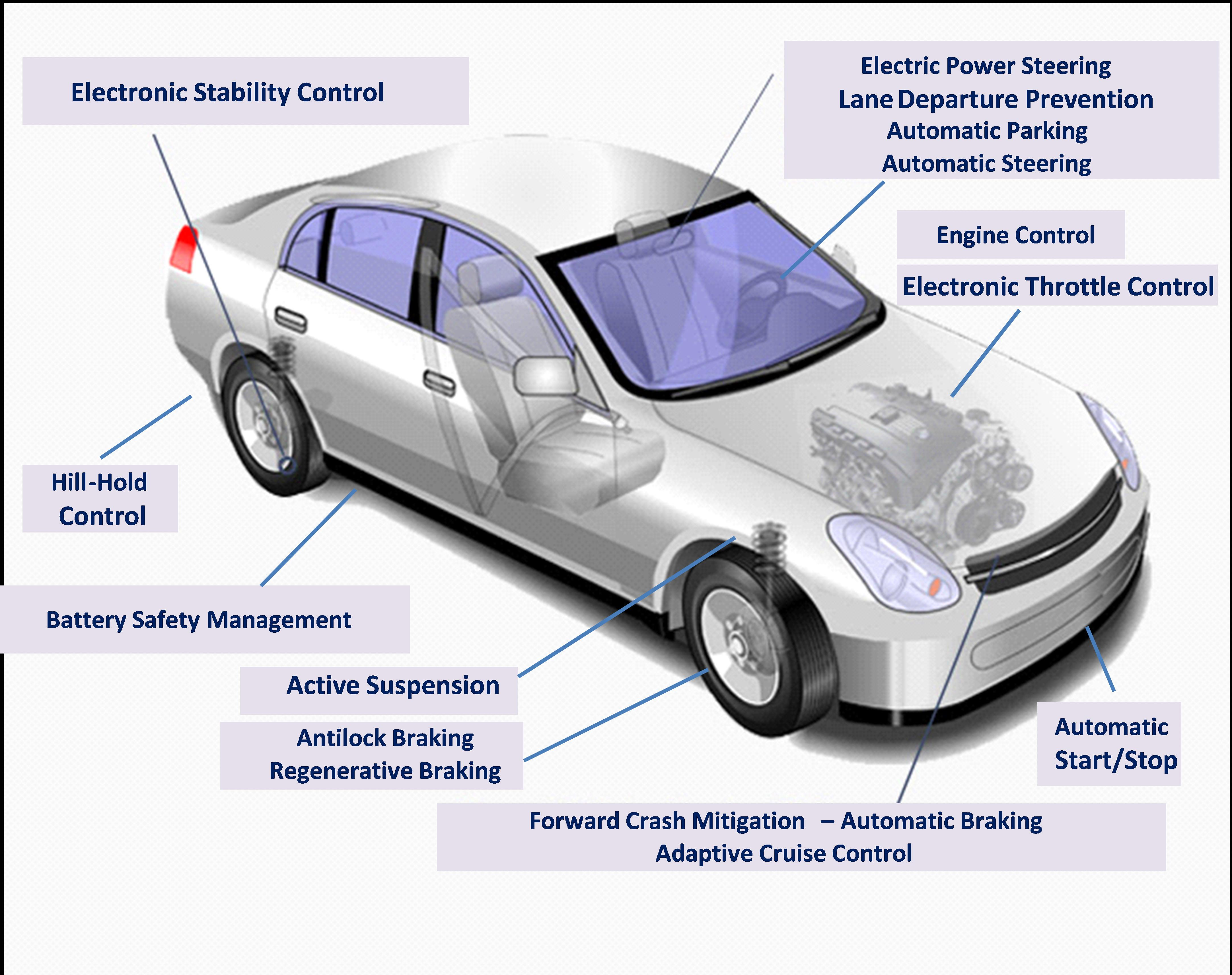 Examples of automotive electronic control systems