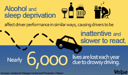 An infographic depicting how alcohol and sleep deprivation affect driver perfomance in similar ways.