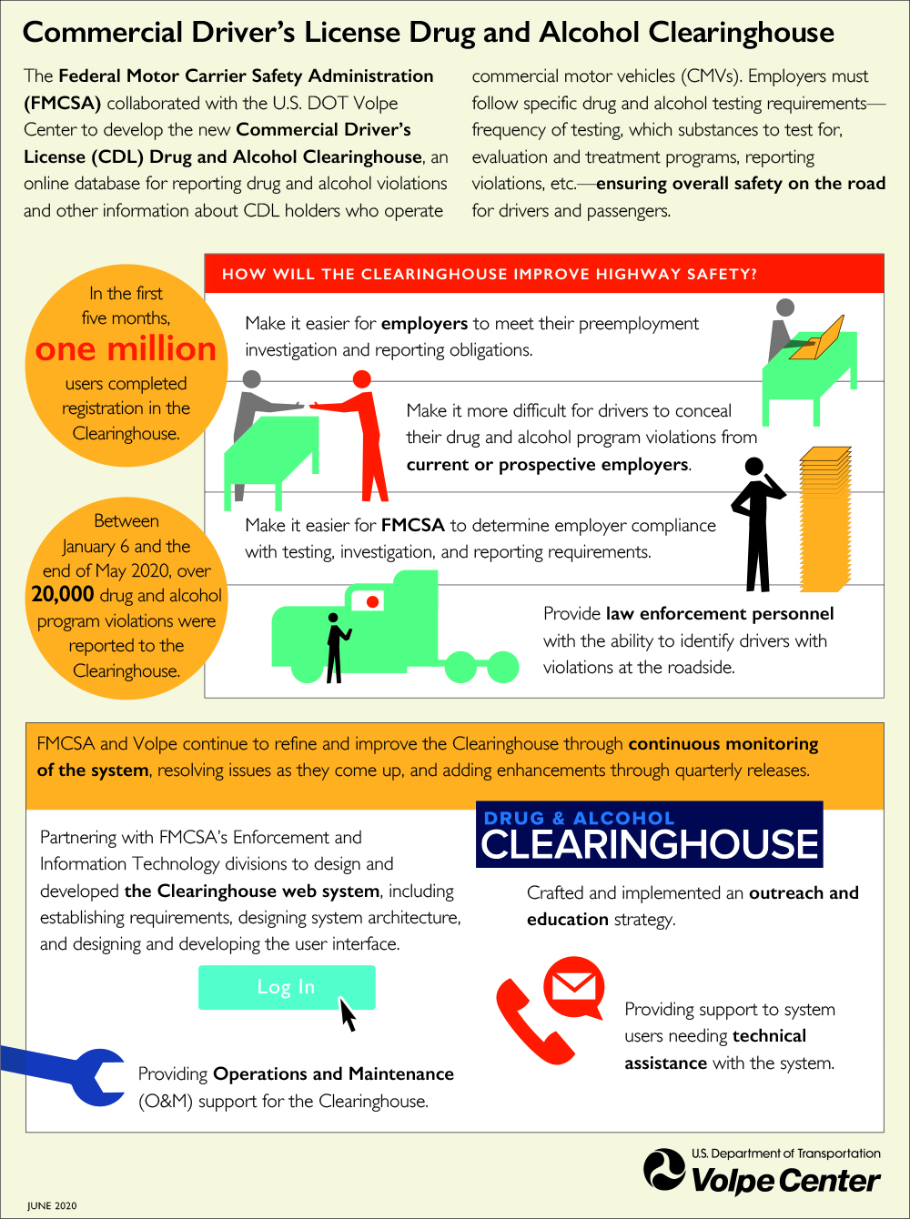 Infographic showing how the Drug & Alcohol Clearinghouse improves highway safety.