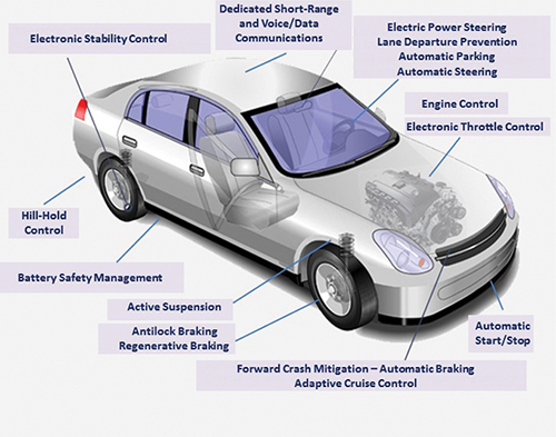 An image of a car with various electronic systems labeled.