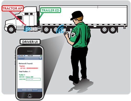 Illustration of a trucker looking at his smart phone, which is sending signals to devices installed on his tractor-trailer.
