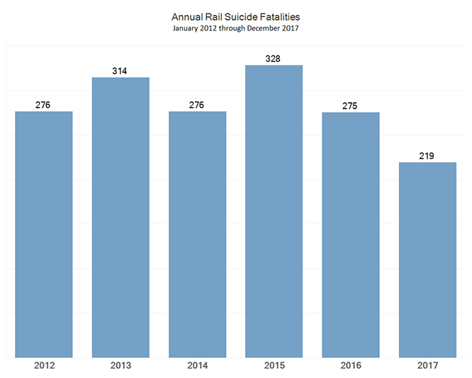 A bar chart showing U.S. rail system suicide fatalities between 2012 and 2017.