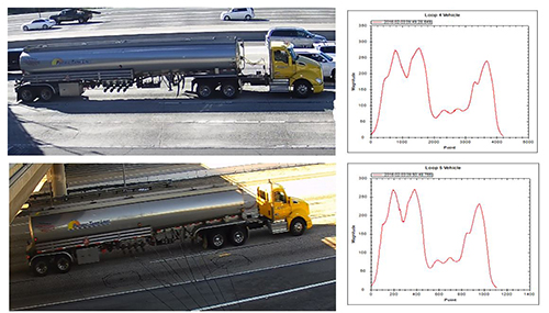 The Inductive Loop Signature techology shown in two situations with the same CMV, and the wavelength data captured from the technology from different points on the highway