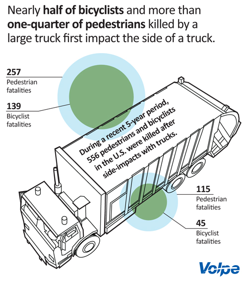 A graphic of a truck with statistics related to fatalities caused by impact with the side of a truck.