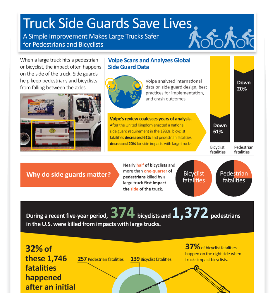 Truck Side Guards Save Lives infographic (top half).