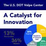 The U.S. DOT Volpe Center, at a Glance: A Catalyst for Innovation