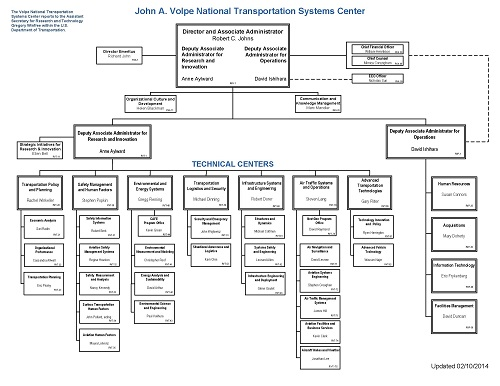 volpe organizational chart volpe the national