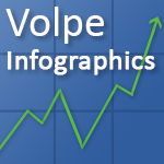 Volpe infographics button