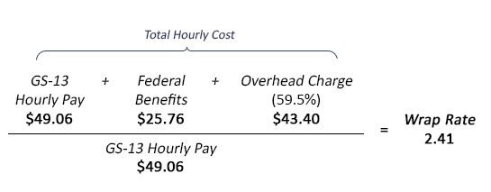 Total hourly cost